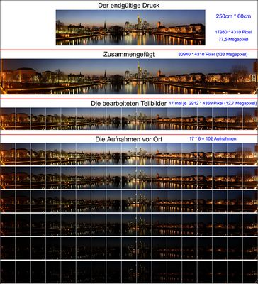 Making of - Frankfurter Innenstadt Panorama