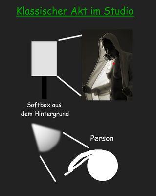 Making of ... Klassicher Akt 2