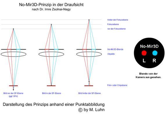 No-Mir3D Blende