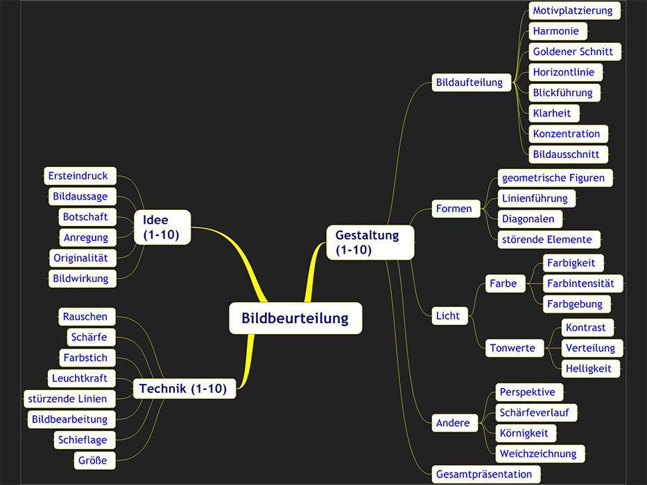 Versuch einer Systematik zur Bildbeurteilung, Version 2
