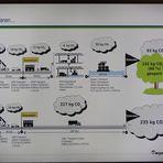 Contargo - Übersicht über den Transports kombiniert Straße/Wasserwege