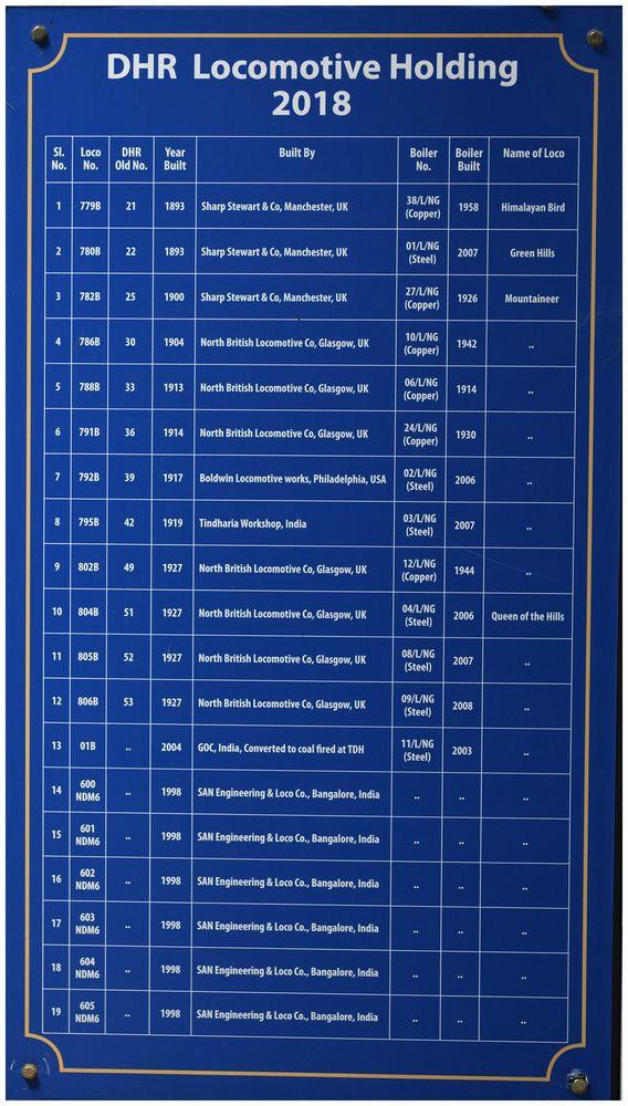 Darjeeling Himalayan Railway - Lokbestand 2018