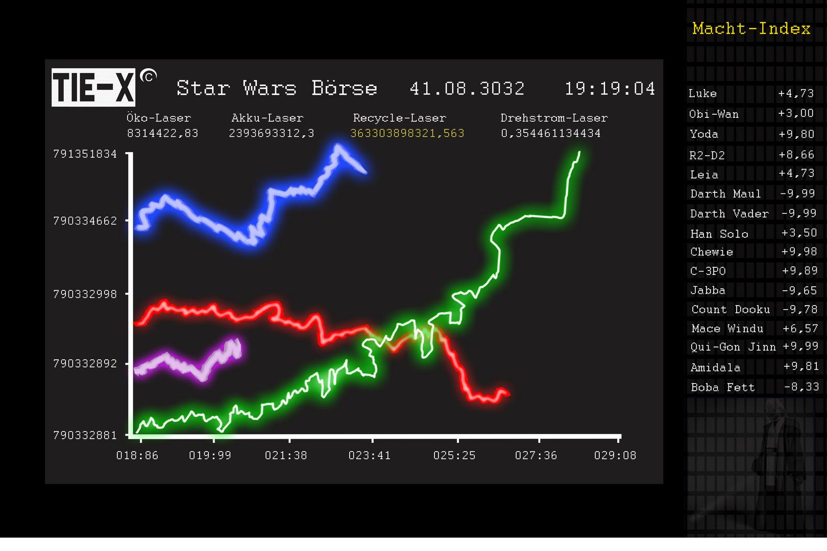 Kauft Jedi-Aktien