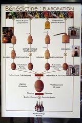 Likör Bénédictine - Herstellung