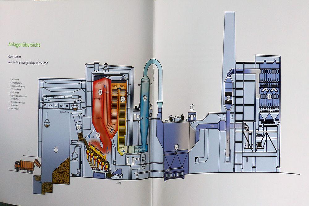 Müllverbrennungsanlage Flingern - Anlagenübersicht