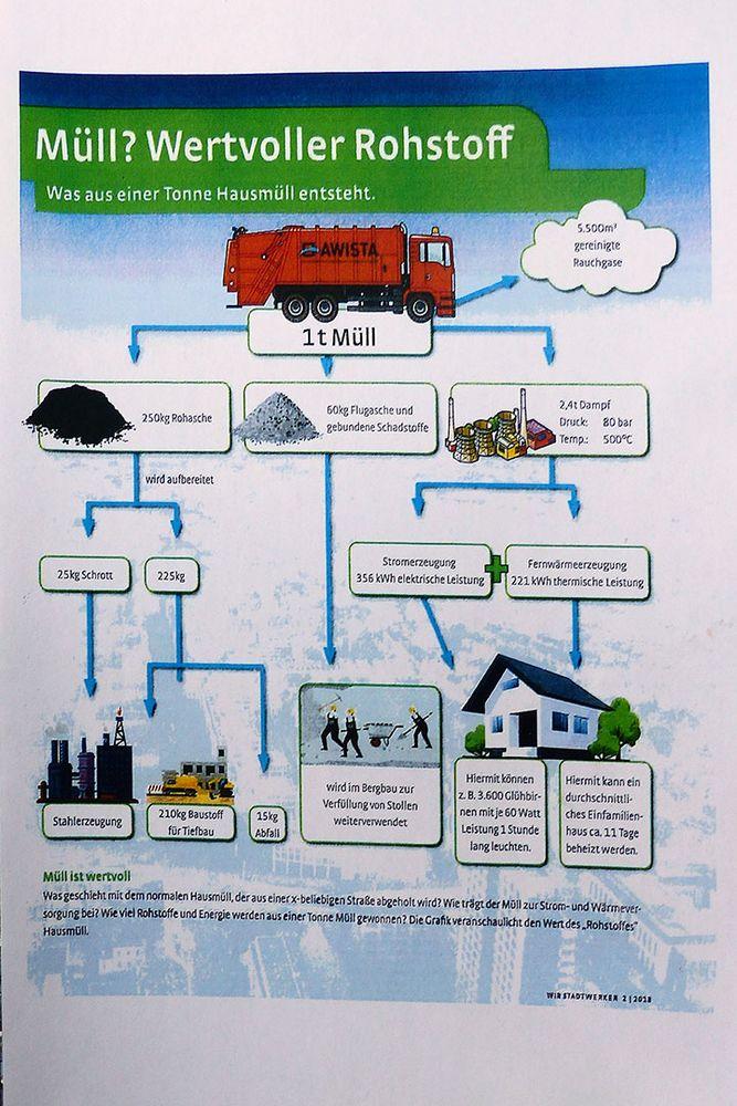 Müllverbrennungsanlage Flingern - Verwertung des Wertstoffs-Müll