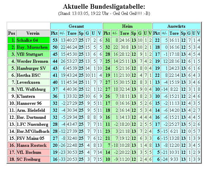 Schalke - Bayern 1:0!!! :-B