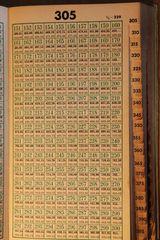 Taschenrechner um 1929 .