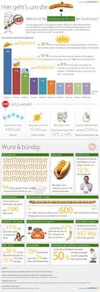 Wurst-Infografik von LadenZeile.de